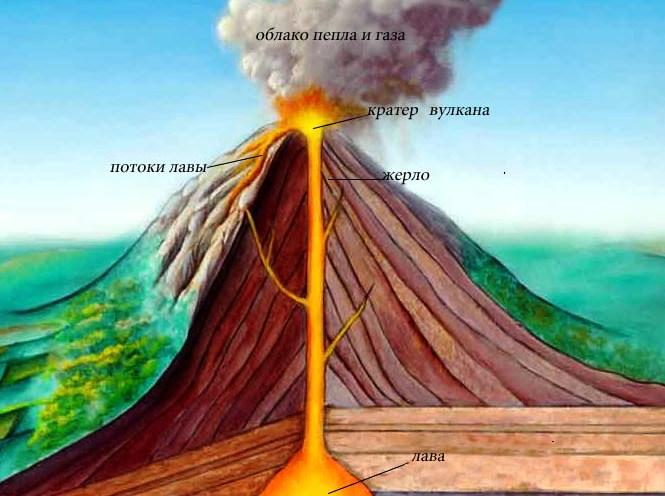 фото 2 вулканы